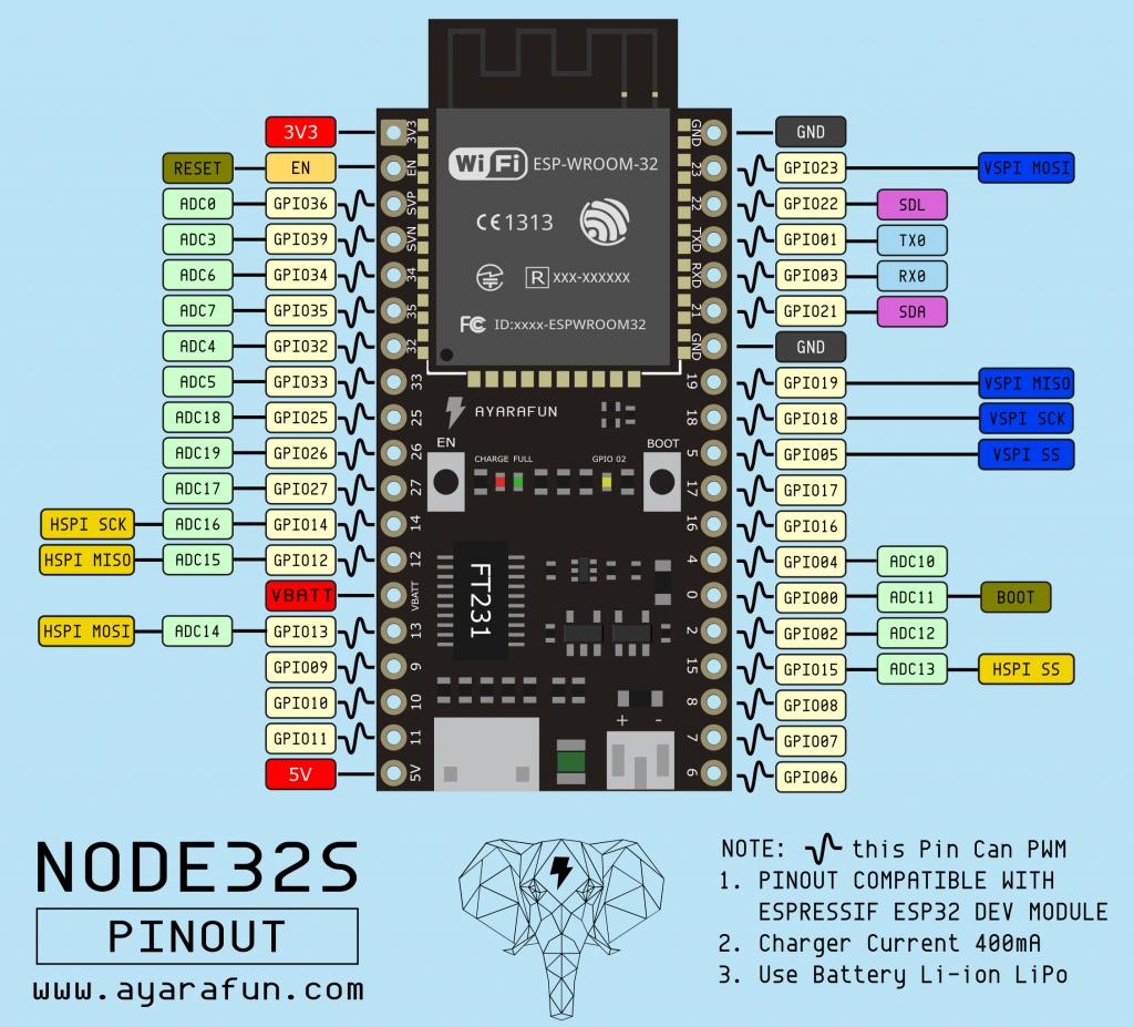 NODE32S_pinout