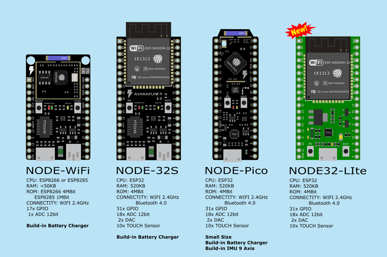 แนะนำบอร์ด Lamloei 32 Lite กับ การใช้งานบน Arduino แบบเบื้องต้น